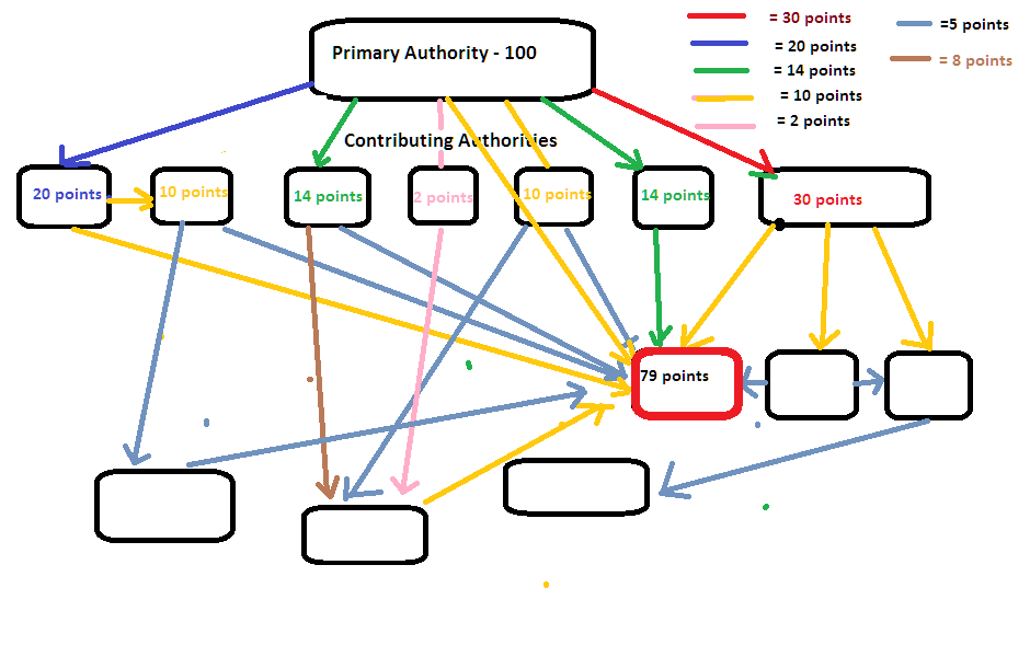 Google Delegated Authority Evaluation System